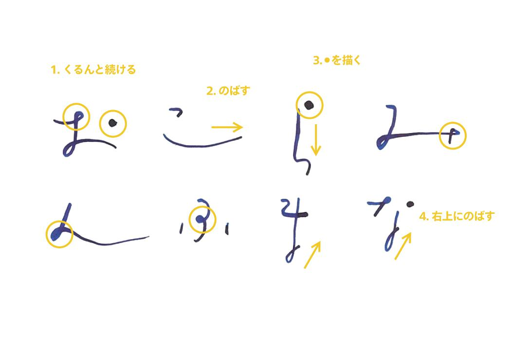 ①「FLOW文字」の書き方ポイント